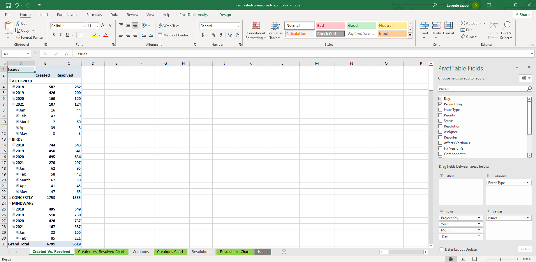 Created vs. Resolved pivot table