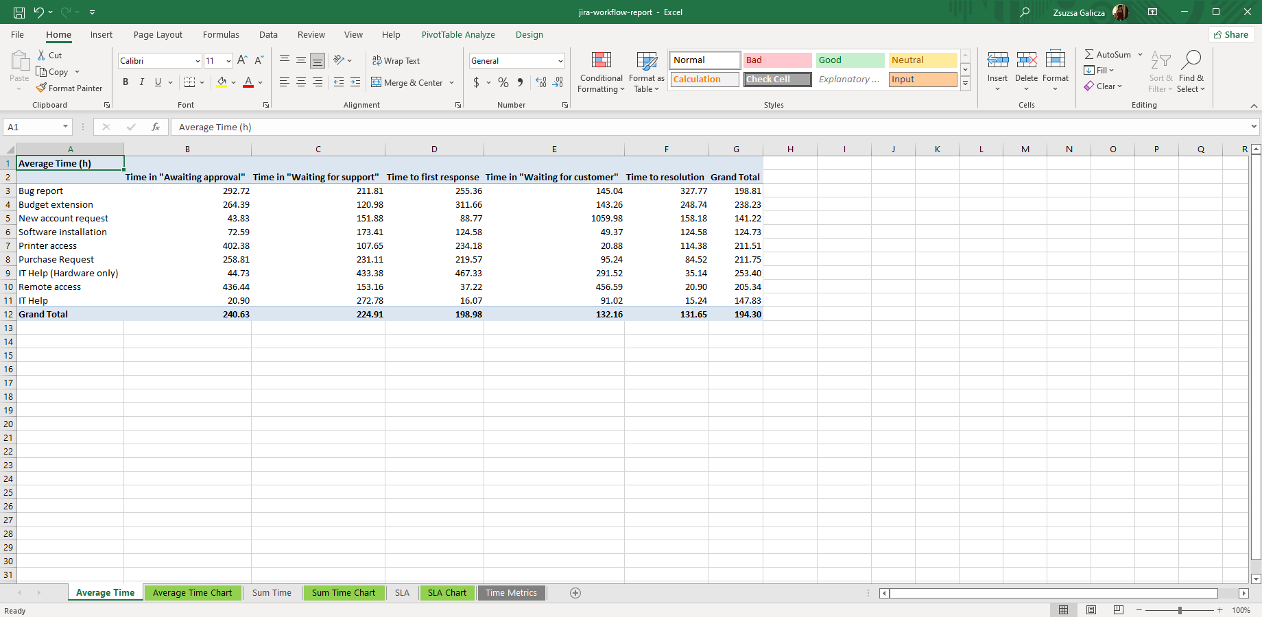 Time in status pivot table